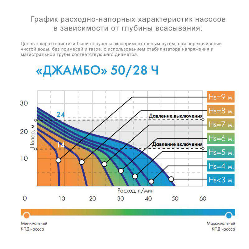 Насосная станция ДЖАМБО Джилекс 50/28 Ч-18