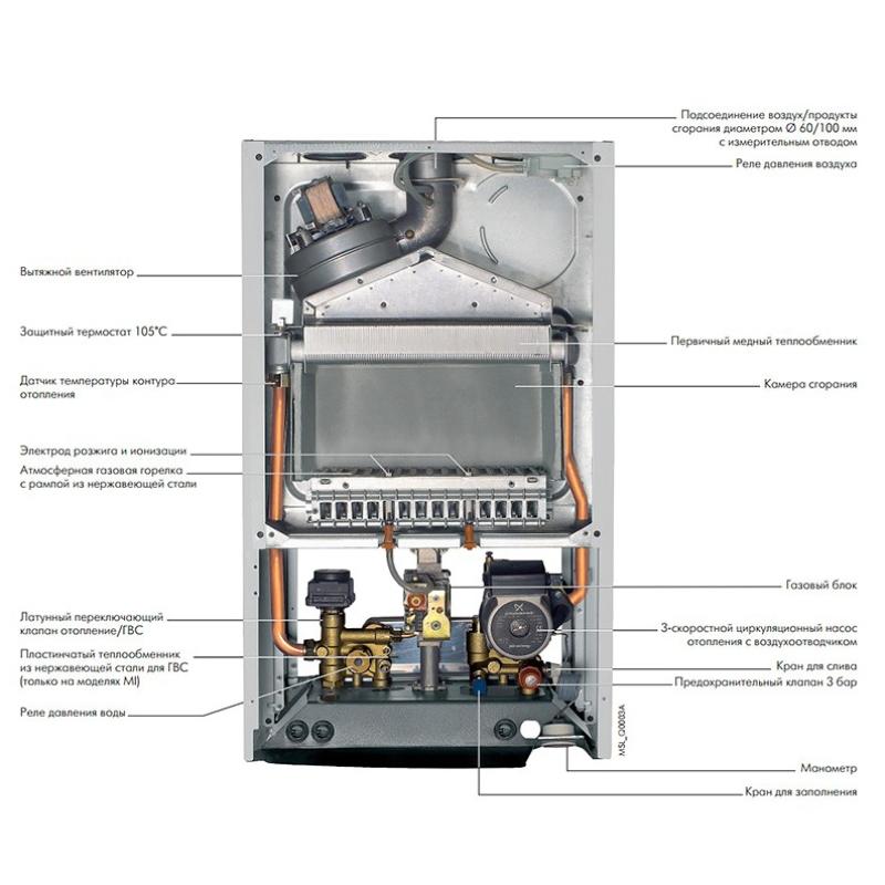Котел газовый настенный De Dietrich ZENA PLUS MSL 31 FF одноконтурный закрытый 31 кВт